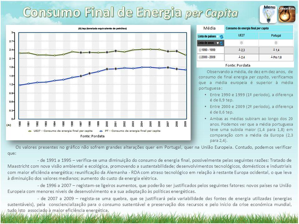 Consumo Final de Energia per Capita