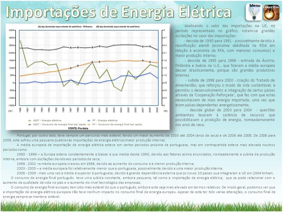 Importações de Energia Elétrica
