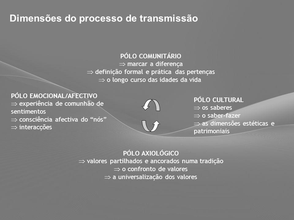 Dimensões do processo de transmissão