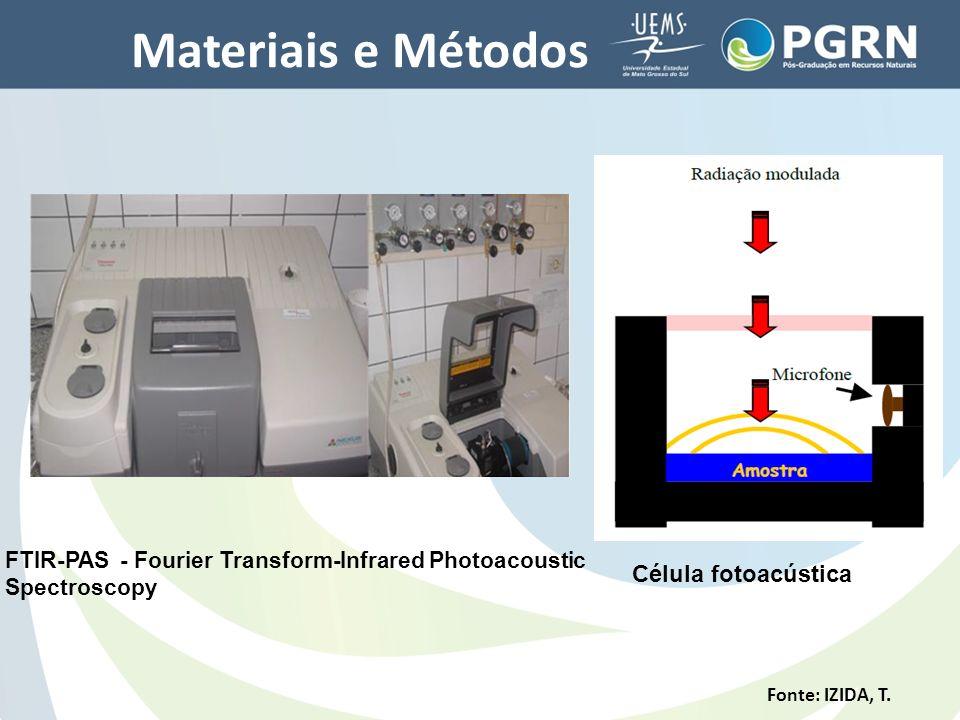 Materiais e Métodos Célula fotoacústica