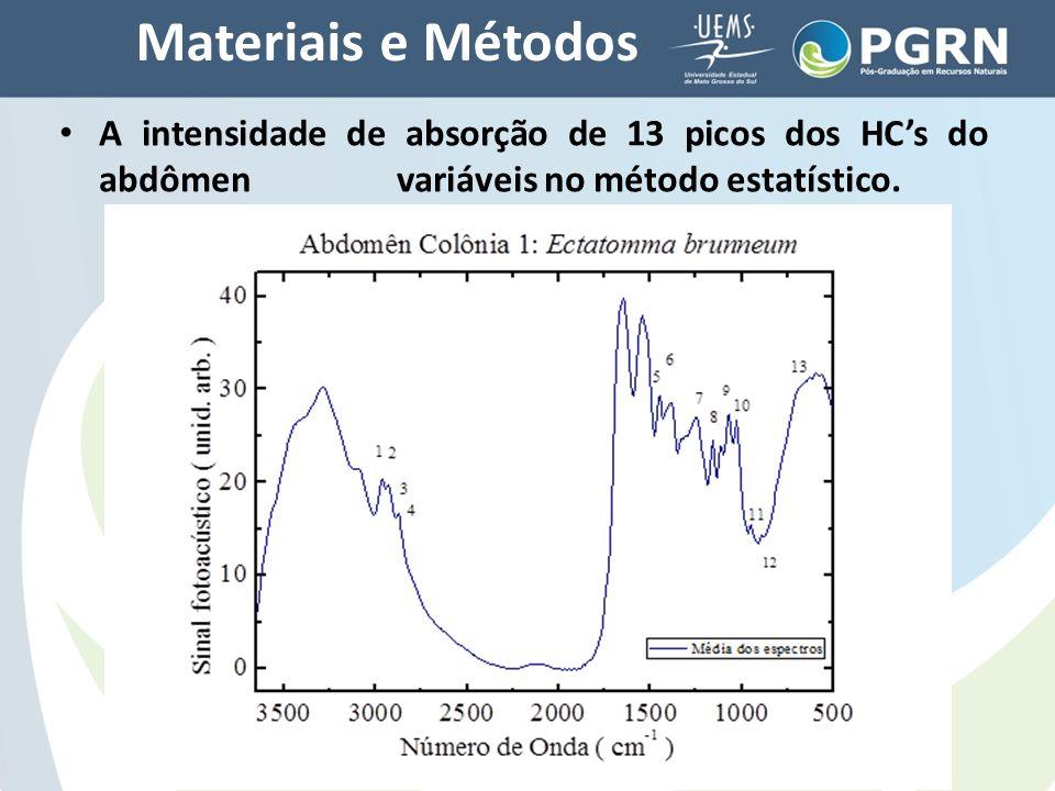Materiais e Métodos A intensidade de absorção de 13 picos dos HC's do abdômen variáveis no método estatístico.