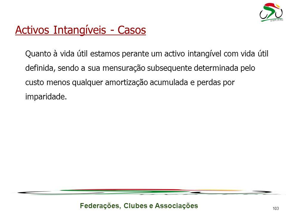 Activos Intangíveis - Casos