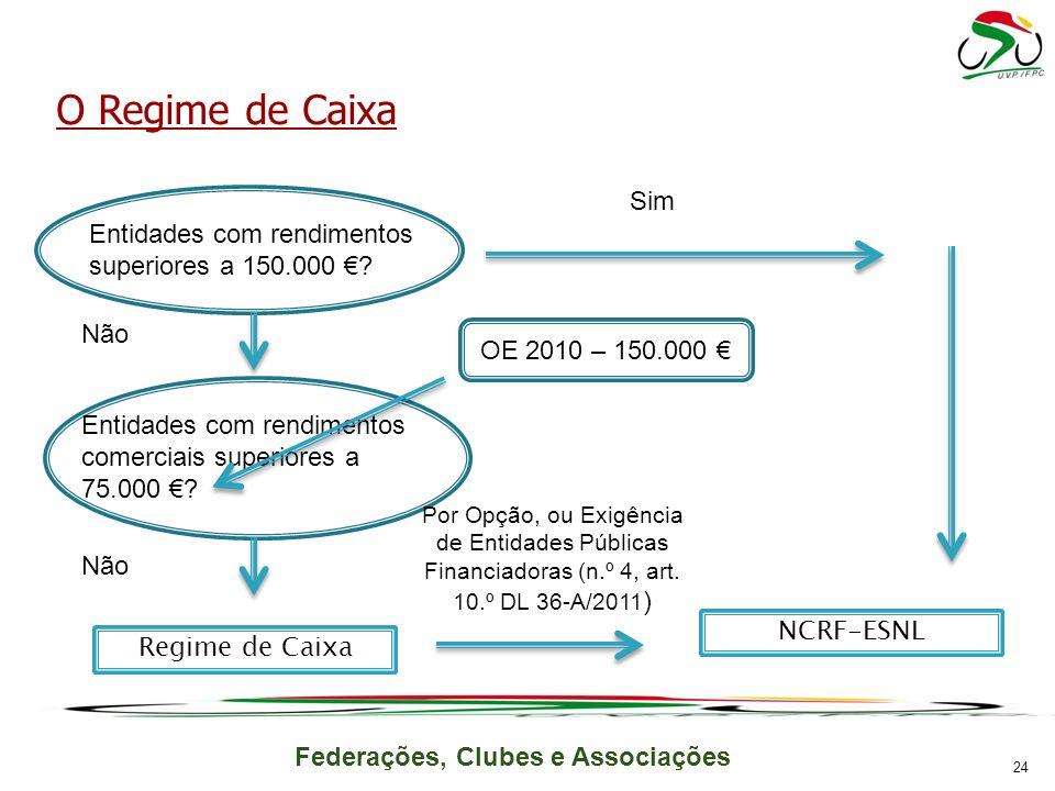 O Regime de Caixa Sim. E. Entidades com rendimentos superiores a 150.000 € Não. OE 2010 – 150.000 €