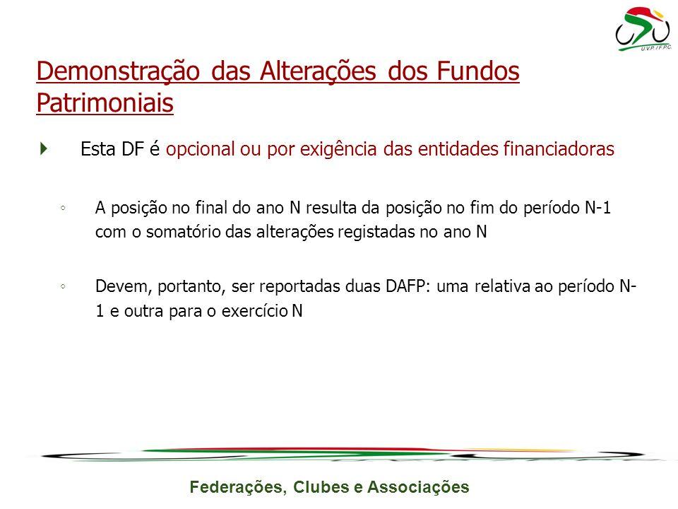 Demonstração das Alterações dos Fundos Patrimoniais
