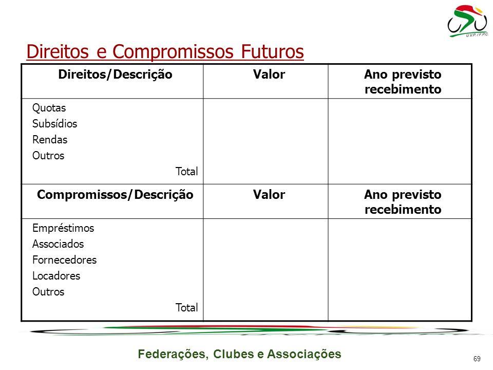 Ano previsto recebimento Compromissos/Descrição