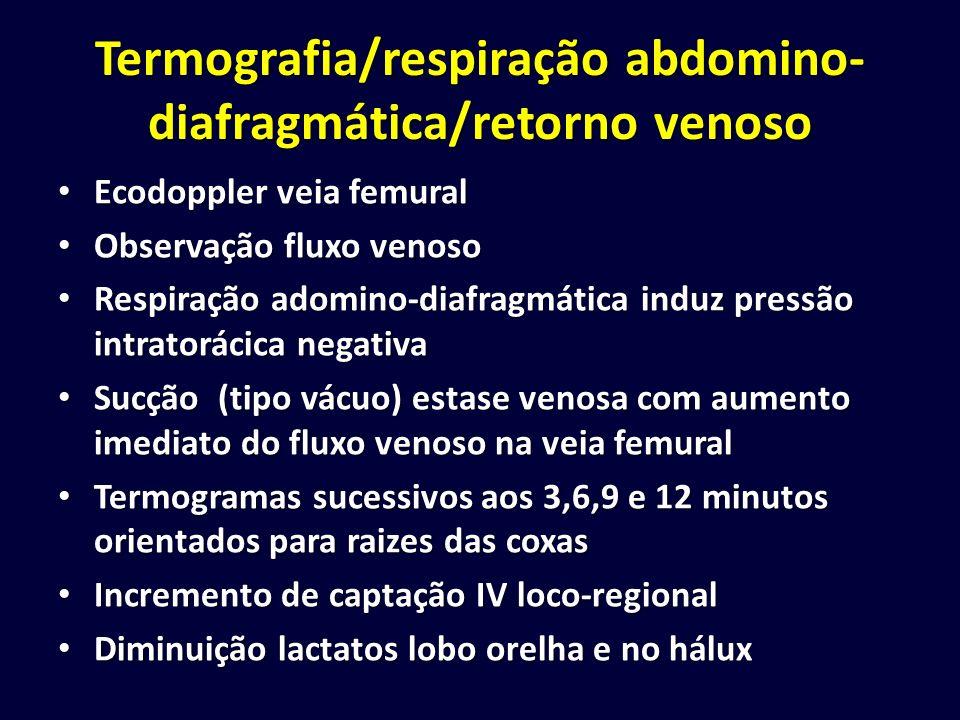 Termografia/respiração abdomino-diafragmática/retorno venoso