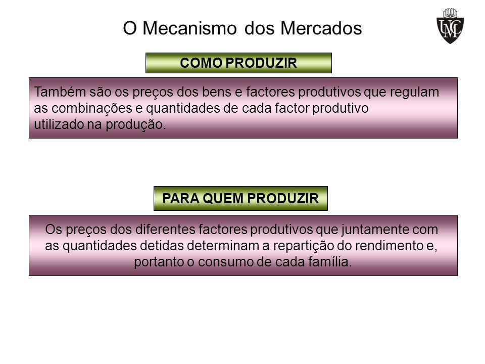 O Mecanismo dos Mercados