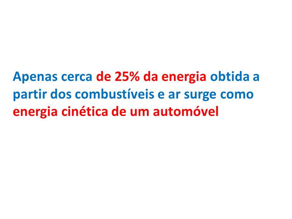 Apenas cerca de 25% da energia obtida a partir dos combustíveis e ar surge como energia cinética de um automóvel