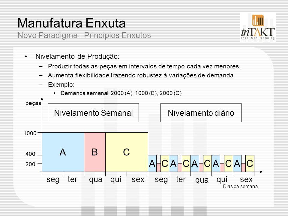 Manufatura Enxuta Novo Paradigma - Princípios Enxutos