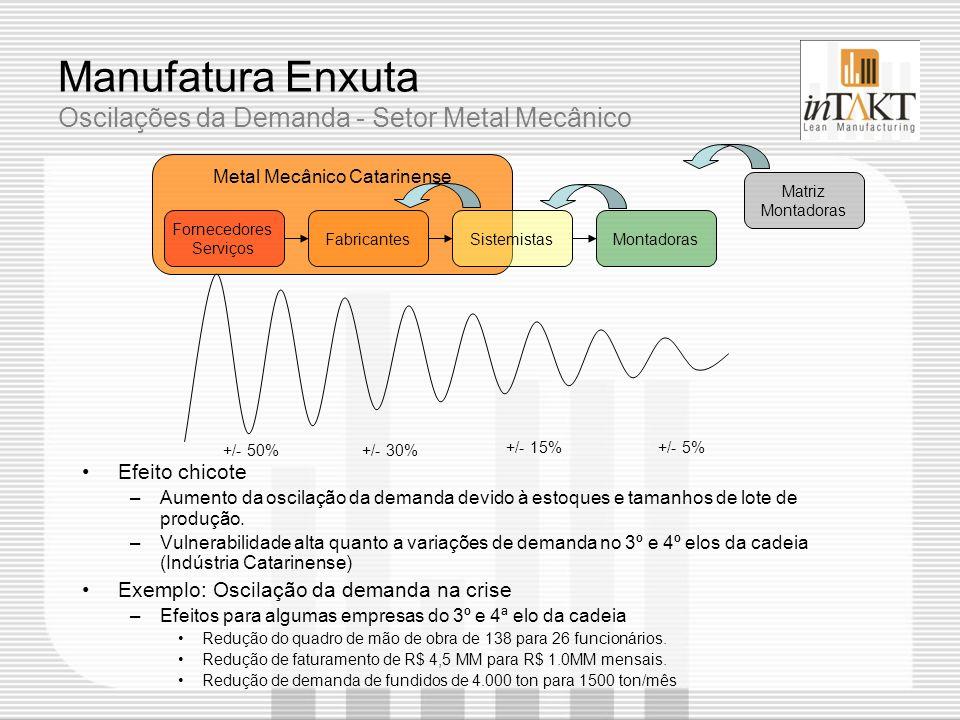 Manufatura Enxuta Oscilações da Demanda - Setor Metal Mecânico