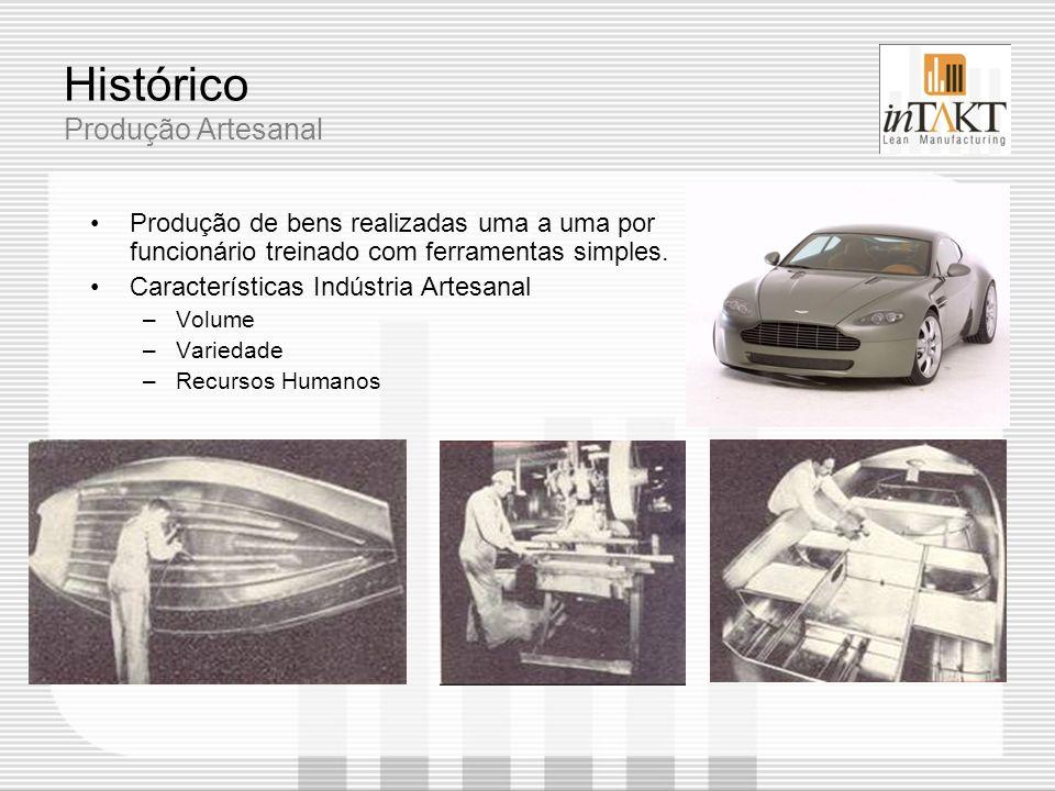 Histórico Produção Artesanal