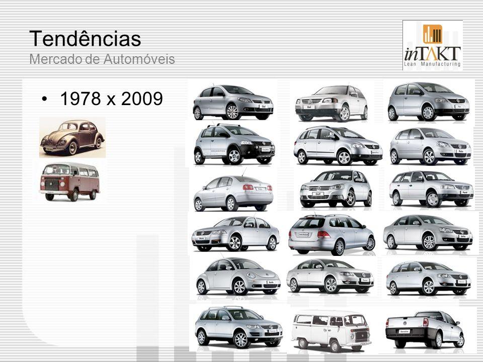 Tendências Mercado de Automóveis