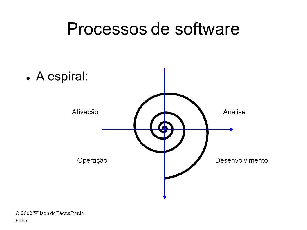 Processos de software A espiral: Ativação Análise Operação