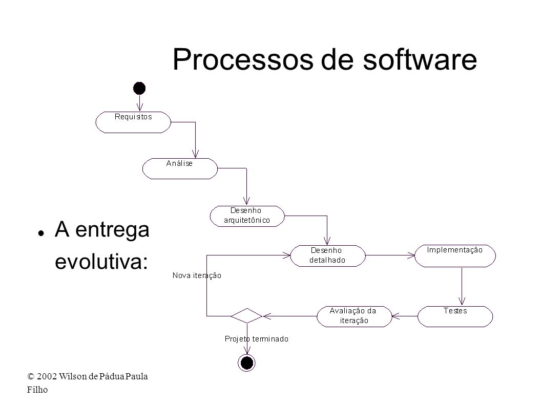 Processos de software A entrega evolutiva: