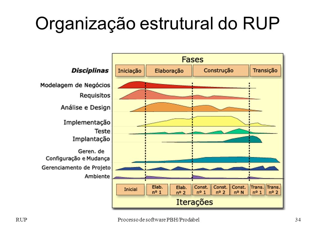 Organização estrutural do RUP