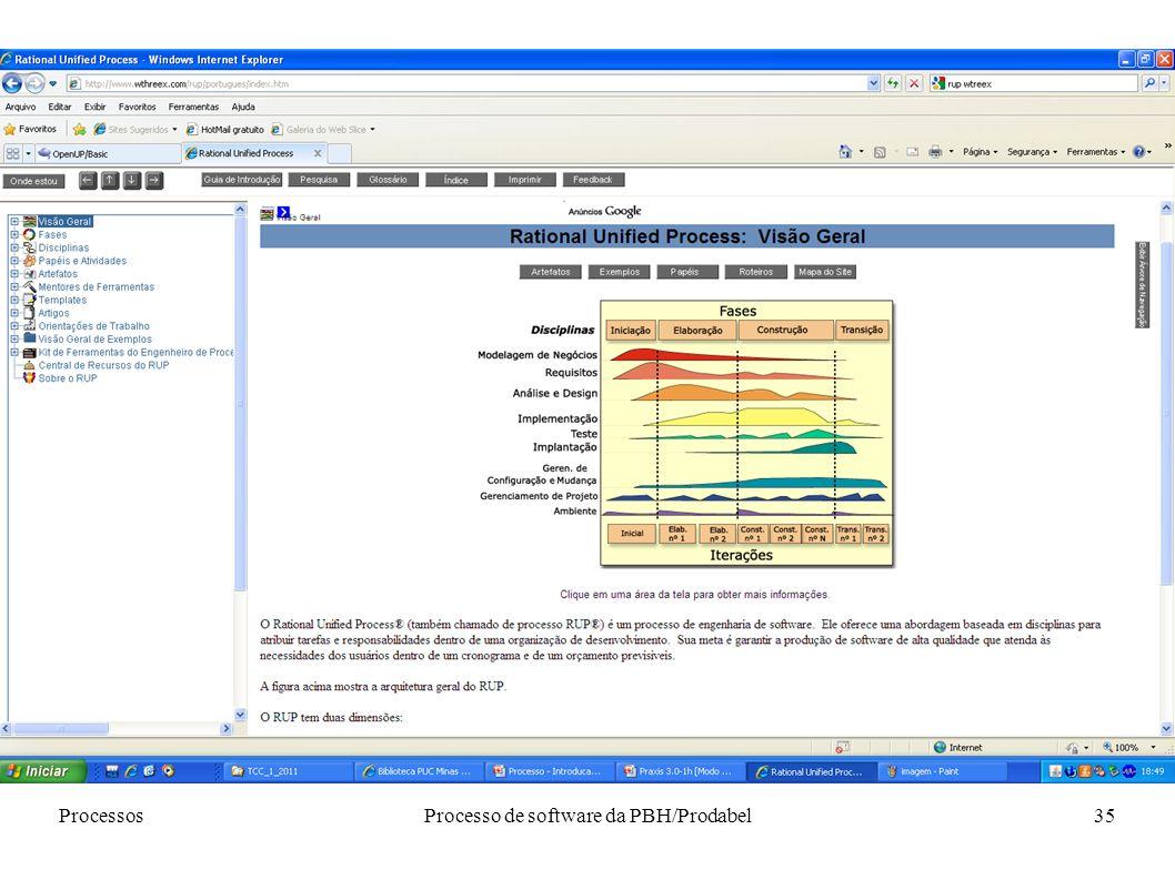 Processo de software da PBH/Prodabel