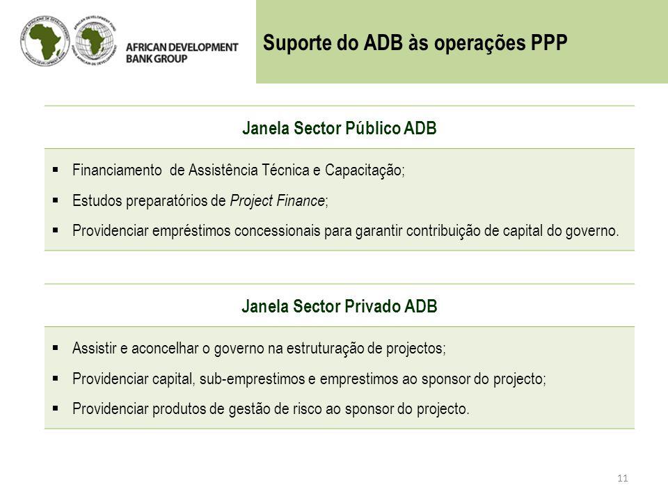 Janela Sector Público ADB Janela Sector Privado ADB
