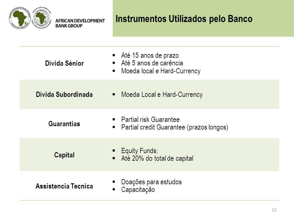 Instrumentos Utilizados pelo Banco
