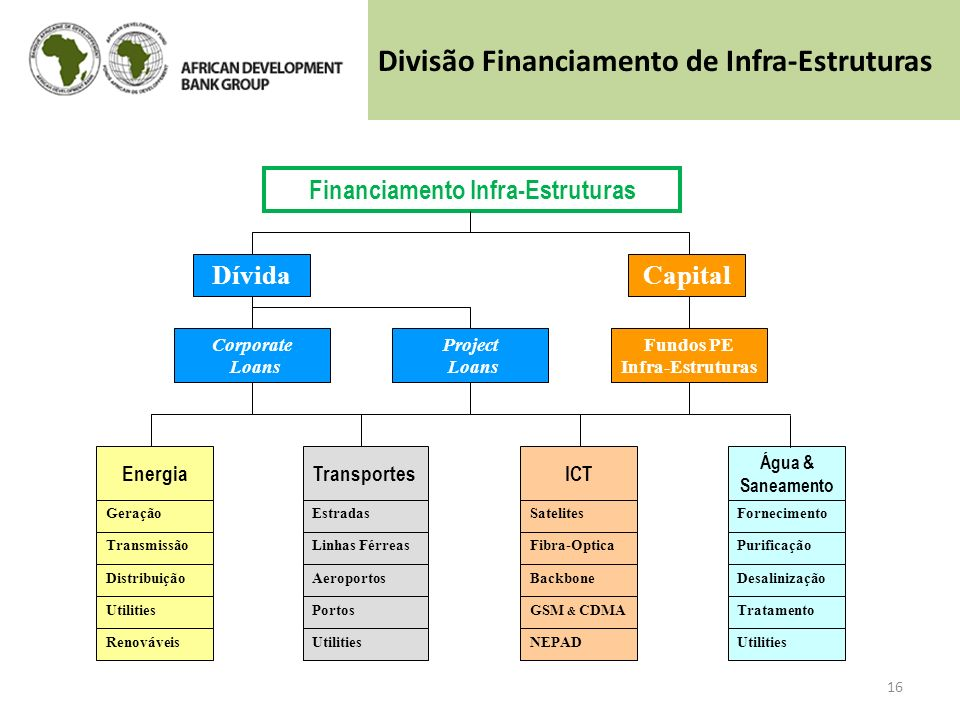 Financiamento Infra-Estruturas Fundos PE Infra-Estruturas