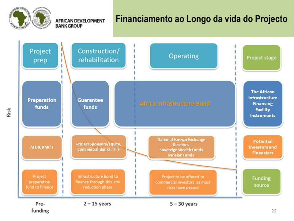 Financiamento ao Longo da vida do Projecto