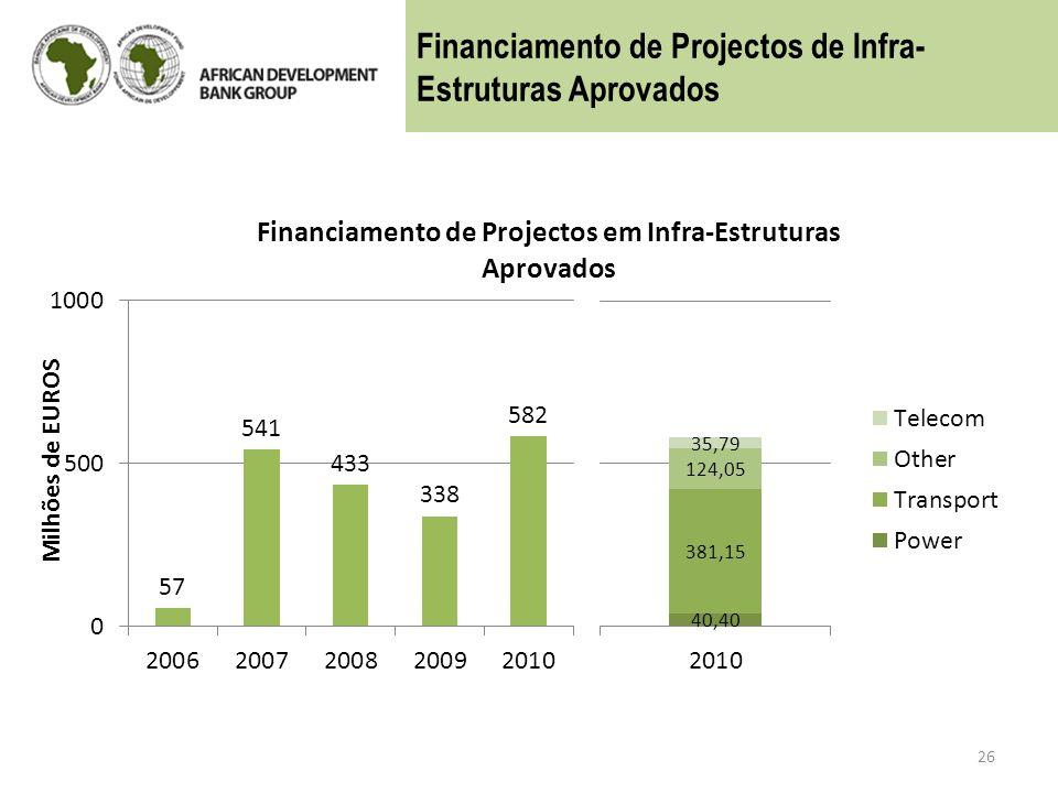 Financiamento de Projectos de Infra-Estruturas Aprovados