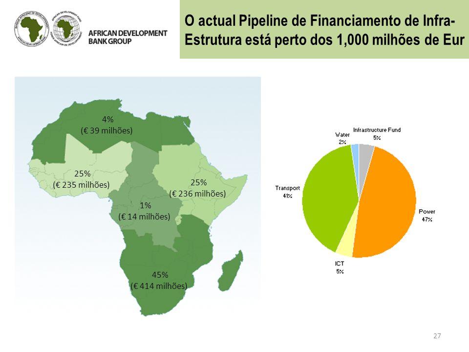 O actual Pipeline de Financiamento de Infra-Estrutura está perto dos 1,000 milhões de Eur