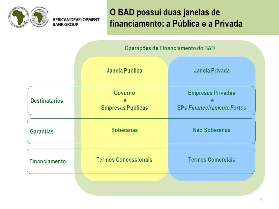 Operações de Financiamento do BAD EPs Financeiramente Fortes