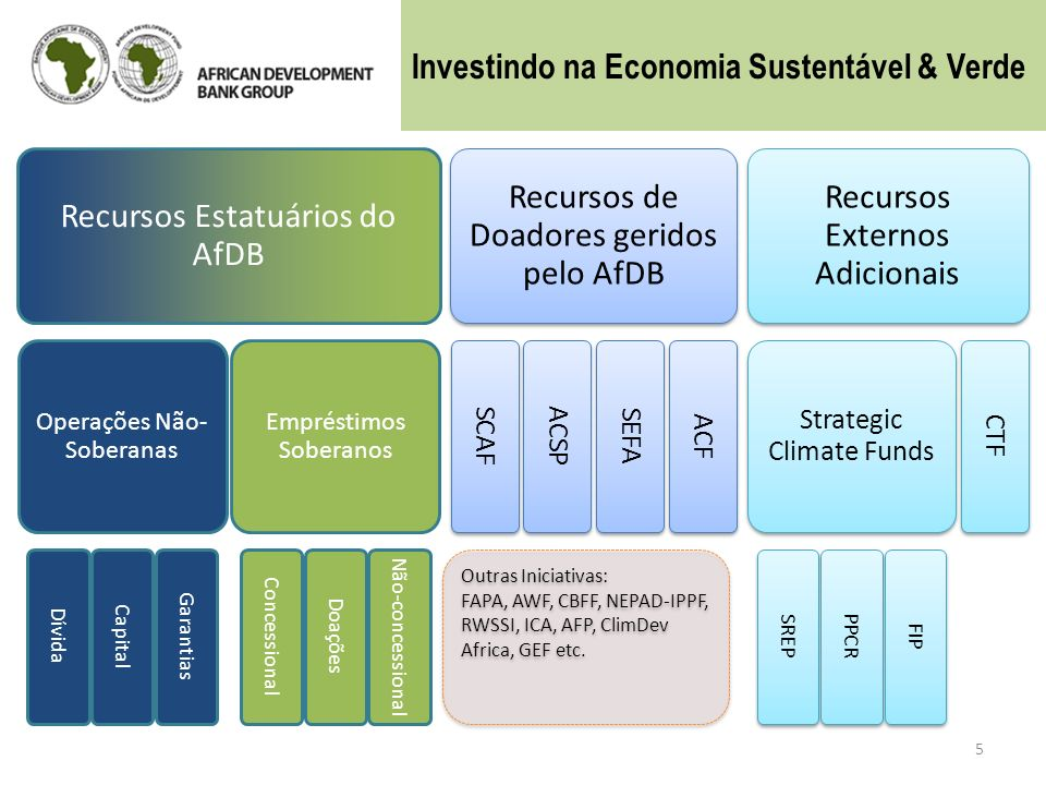 Investindo na Economia Sustentável & Verde