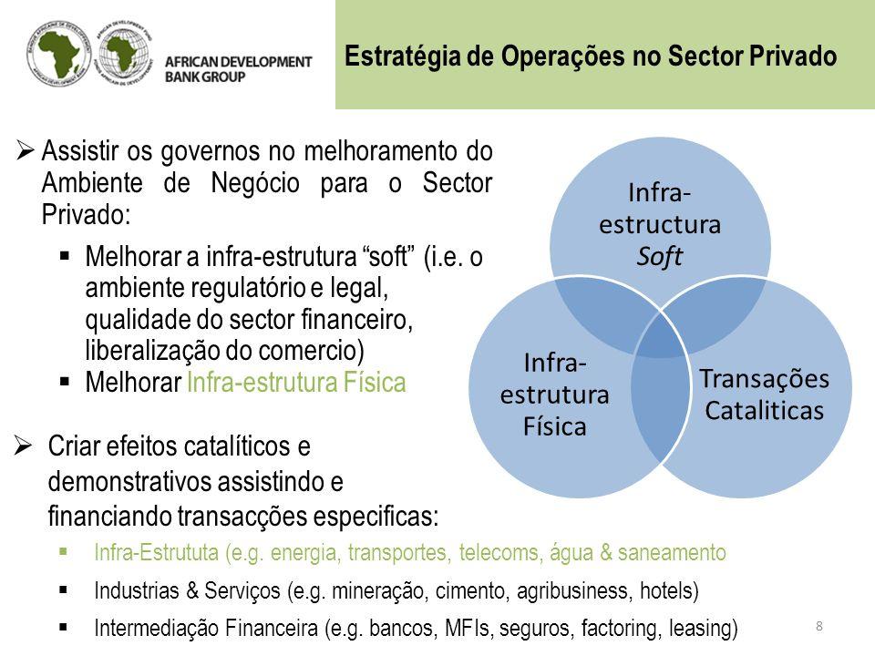 Estratégia de Operações no Sector Privado