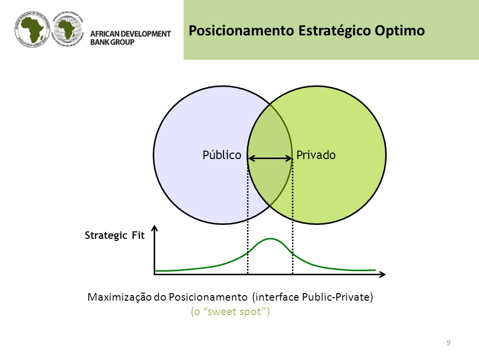 Maximização do Posicionamento (interface Public-Private)