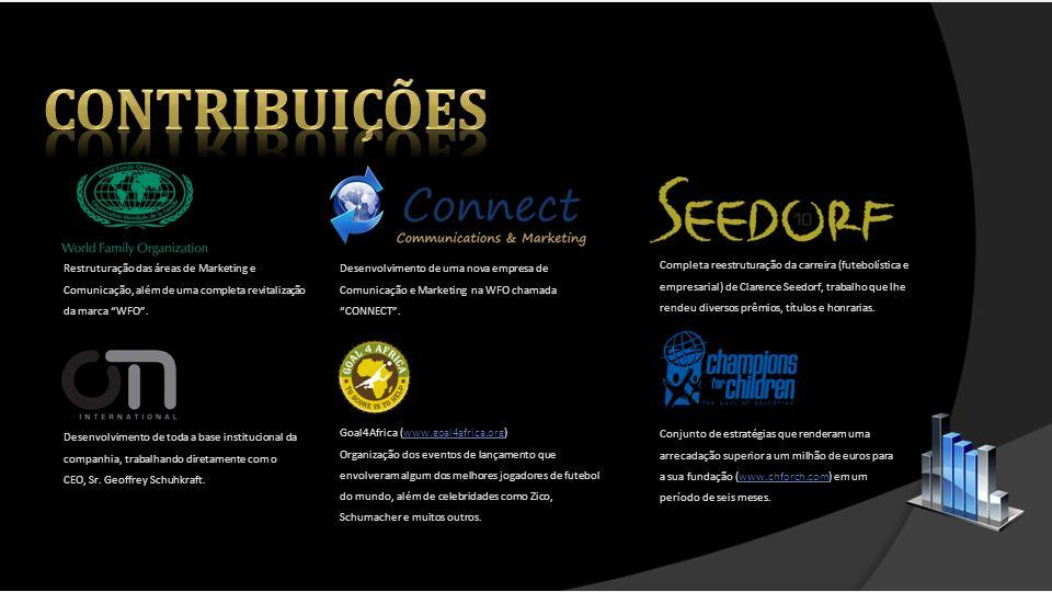 contribuições Restruturação das áreas de Marketing e Comunicação, além de uma completa revitalização da marca WFO .