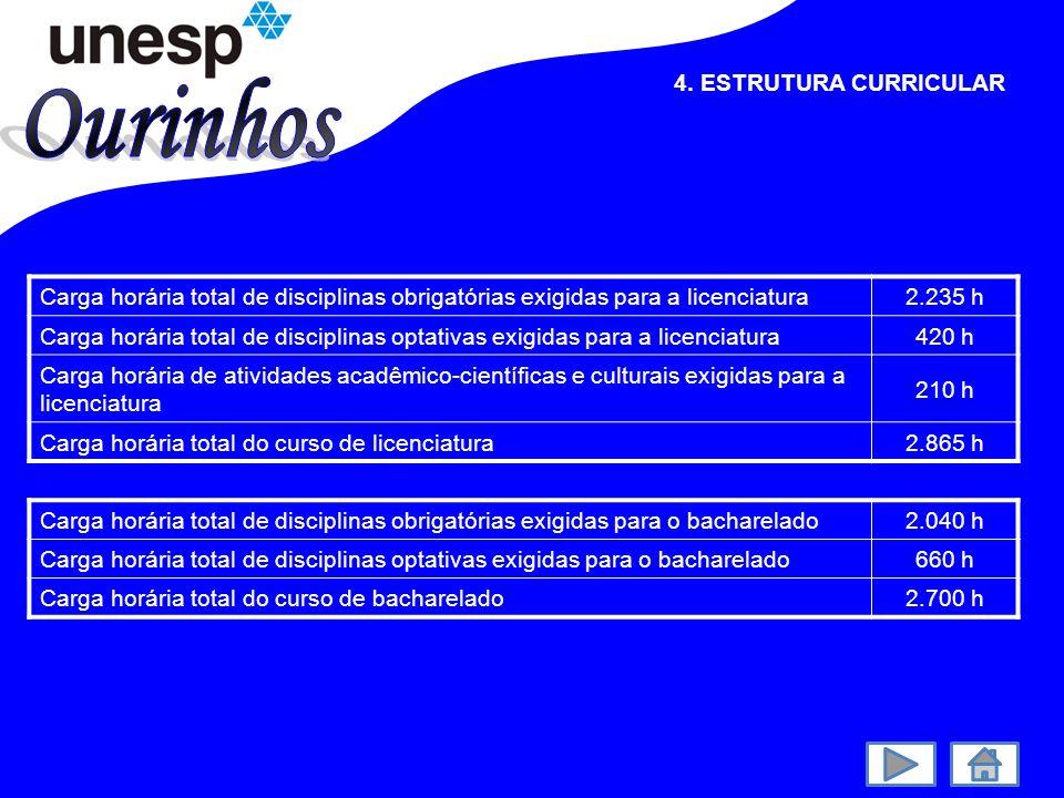 Ourinhos 4. ESTRUTURA CURRICULAR