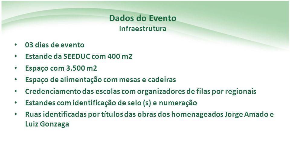 Dados do Evento Infraestrutura 03 dias de evento