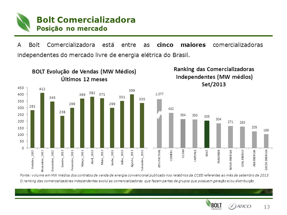Bolt Comercializadora Posição no mercado