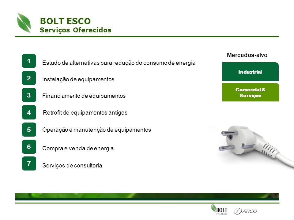 BOLT ESCO Serviços Oferecidos 1 2 3 4 5 6 7 Mercados-alvo