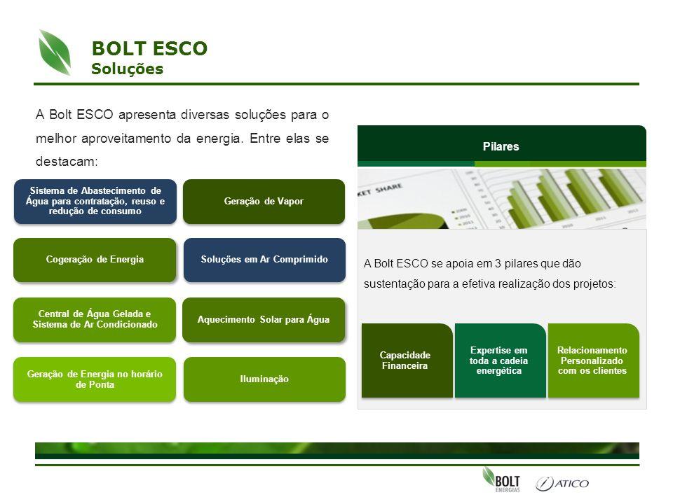 BOLT ESCO Soluções. A Bolt ESCO apresenta diversas soluções para o melhor aproveitamento da energia. Entre elas se destacam: