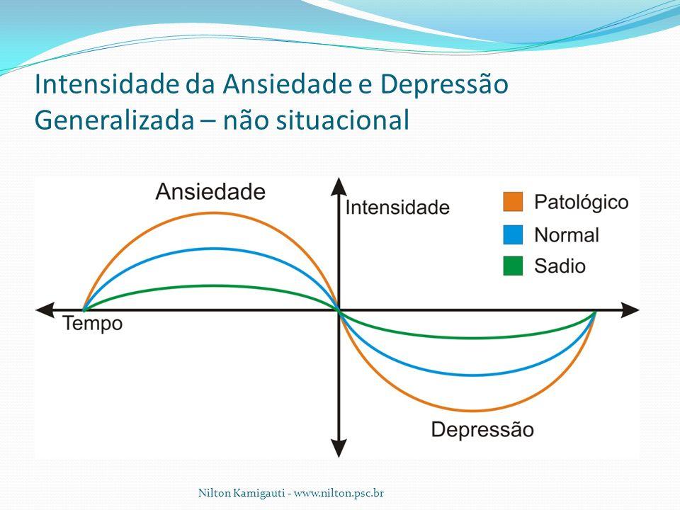 Intensidade da Ansiedade e Depressão Generalizada – não situacional