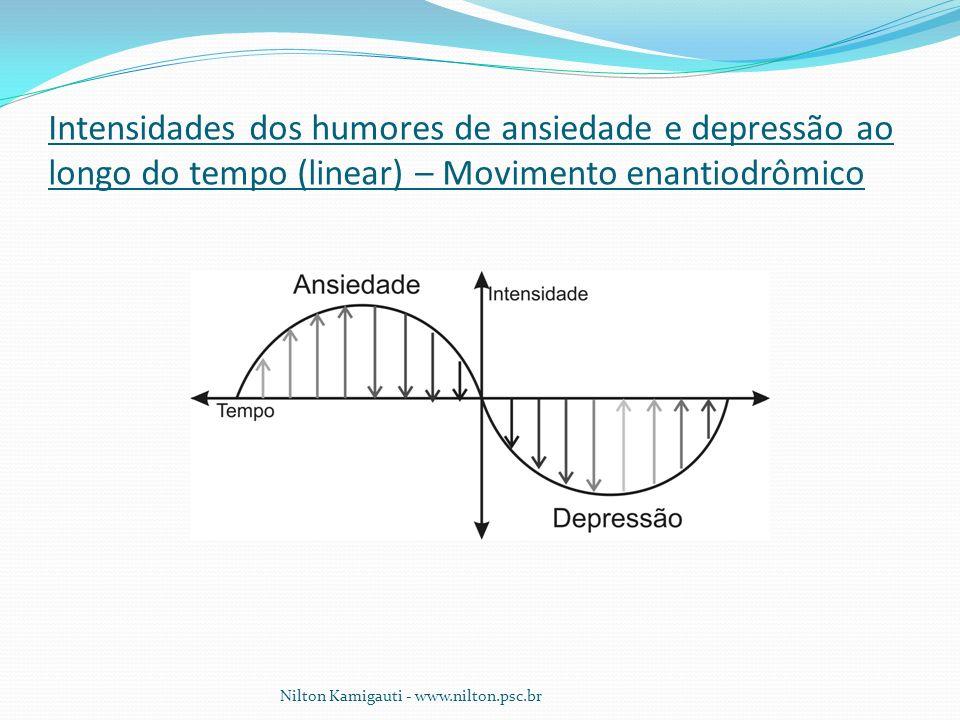 Intensidades dos humores de ansiedade e depressão ao longo do tempo (linear) – Movimento enantiodrômico
