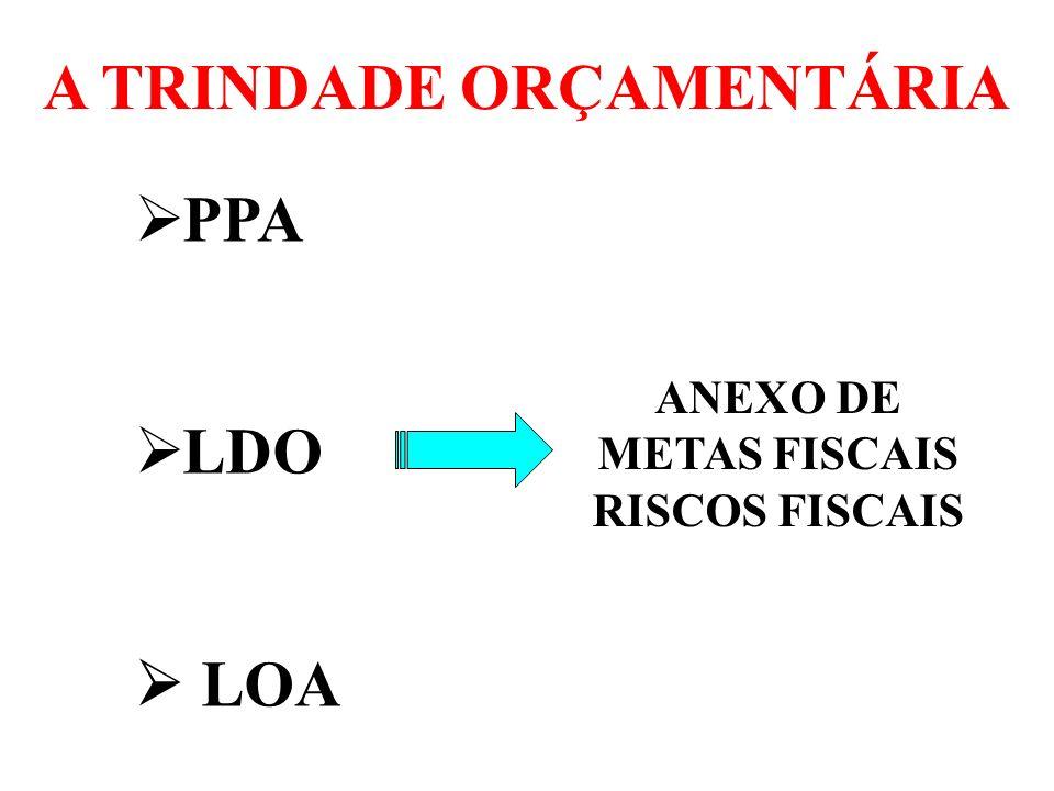 A TRINDADE ORÇAMENTÁRIA