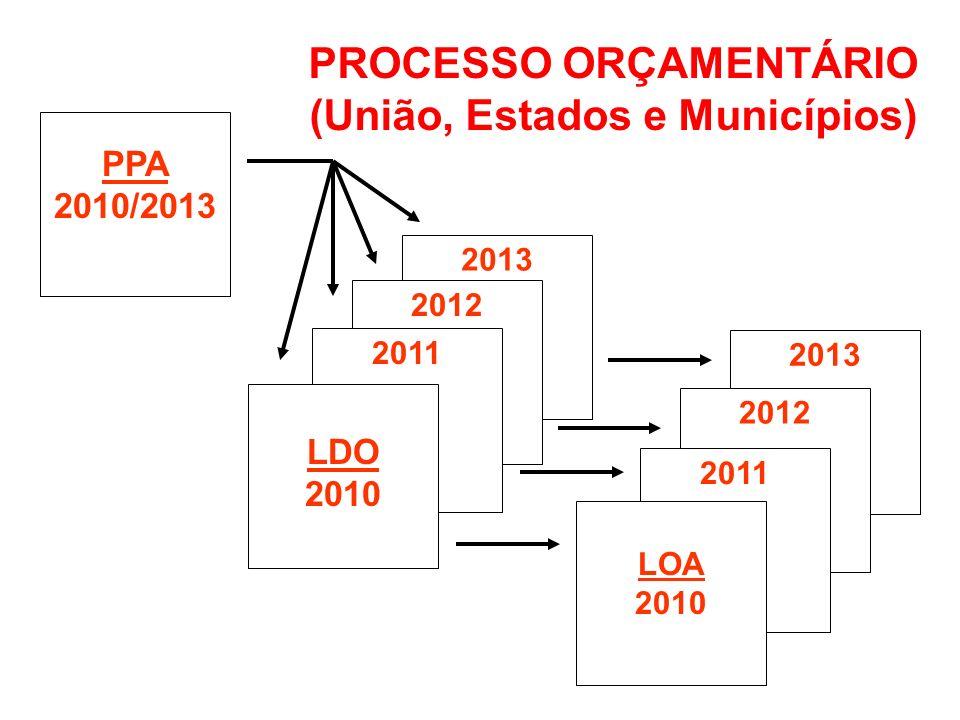 PROCESSO ORÇAMENTÁRIO (União, Estados e Municípios)