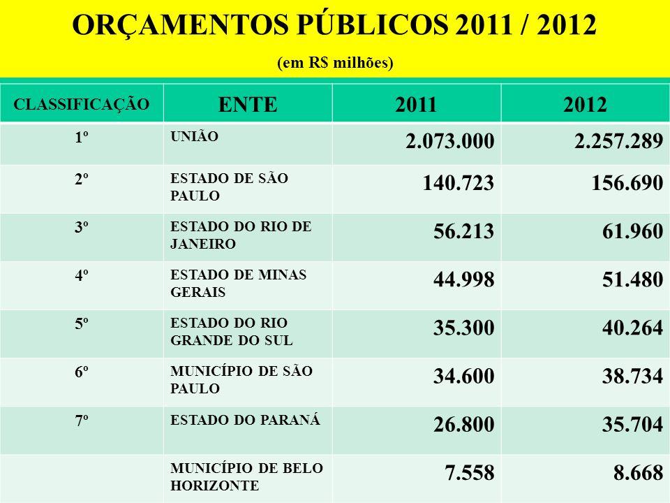 ORÇAMENTOS PÚBLICOS 2011 / 2012 ENTE 2011 2012 2.073.000 2.257.289