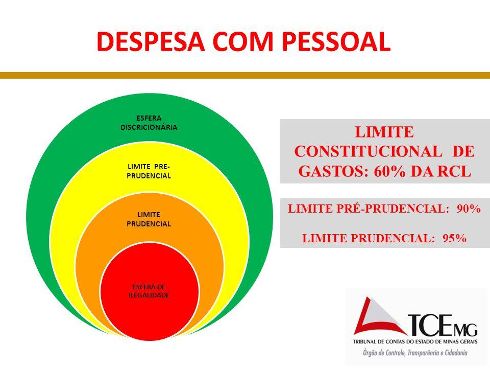 ESFERA DISCRICIONÁRIA LIMITE PRE-PRUDENCIAL