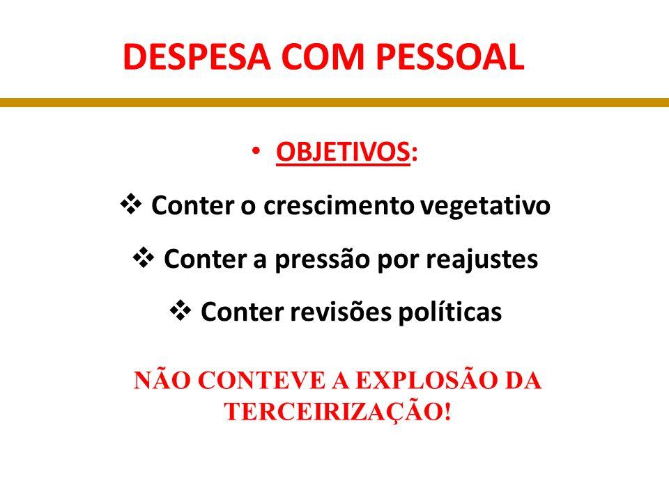 DESPESA COM PESSOAL OBJETIVOS: Conter o crescimento vegetativo