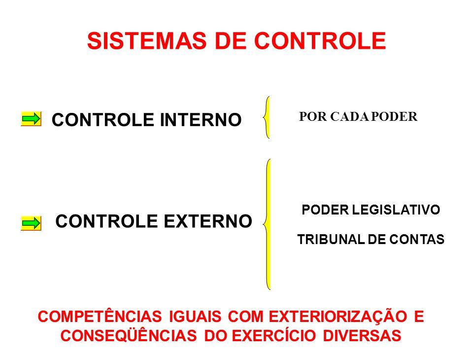 SISTEMAS DE CONTROLE CONTROLE INTERNO CONTROLE EXTERNO
