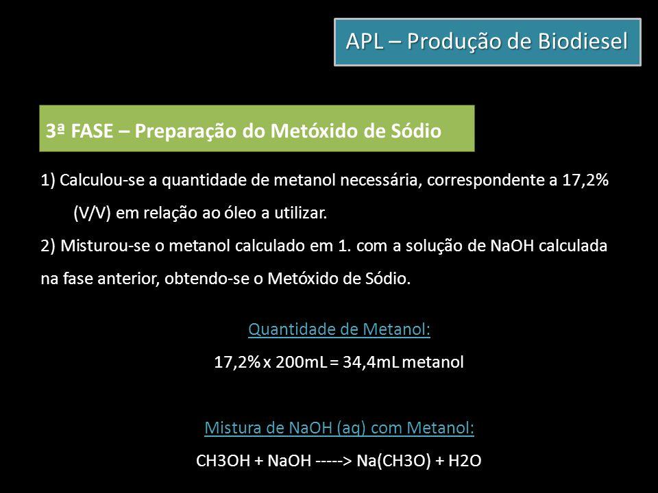 APL – Produção de Biodiesel