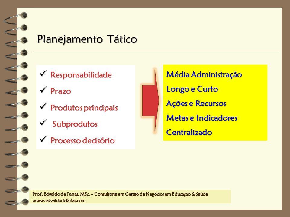 Planejamento Tático Responsabilidade Média Administração Prazo