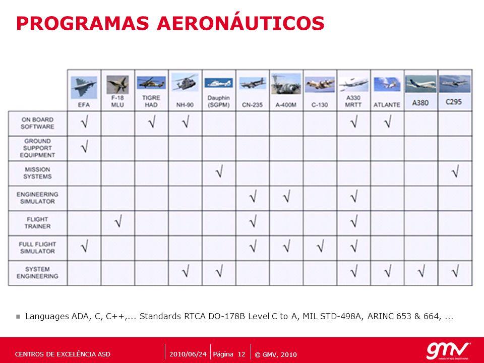 PROGRAMAS AERONÁUTICOS