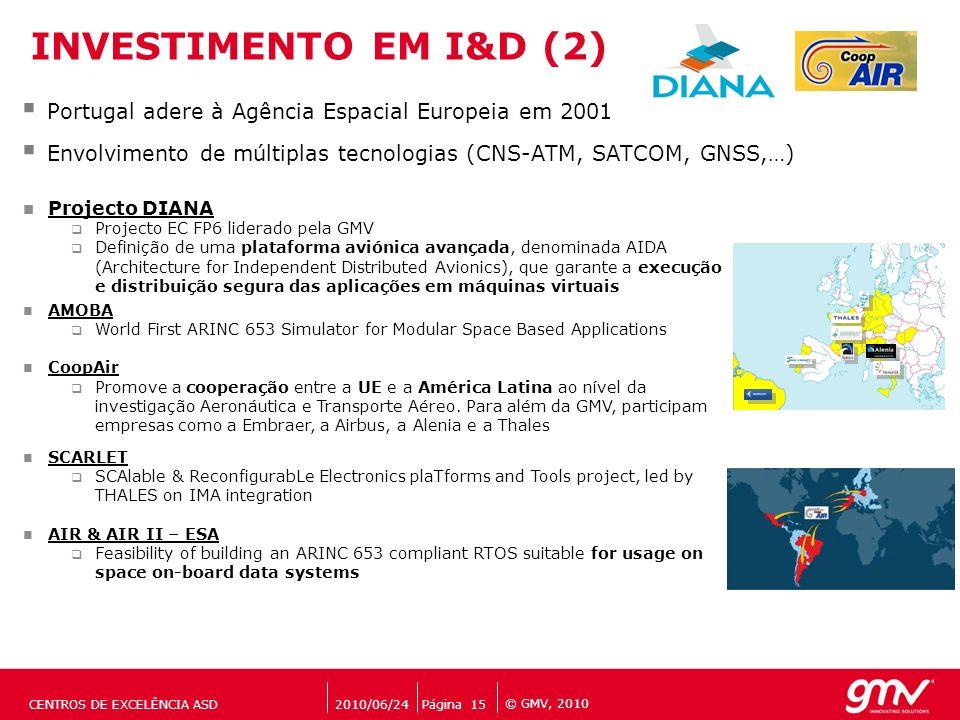 INVESTIMENTO EM I&D (2) Portugal adere à Agência Espacial Europeia em 2001. Envolvimento de múltiplas tecnologias (CNS-ATM, SATCOM, GNSS,…)