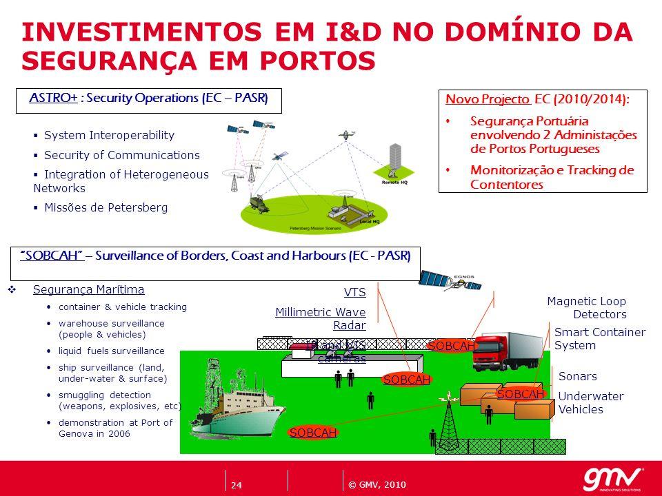 INVESTIMENTOS EM I&D NO DOMÍNIO DA SEGURANÇA EM PORTOS