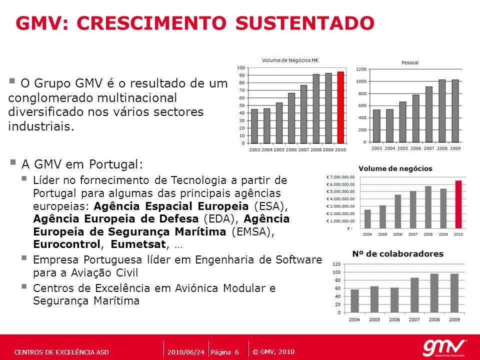 GMV: CRESCIMENTO SUSTENTADO